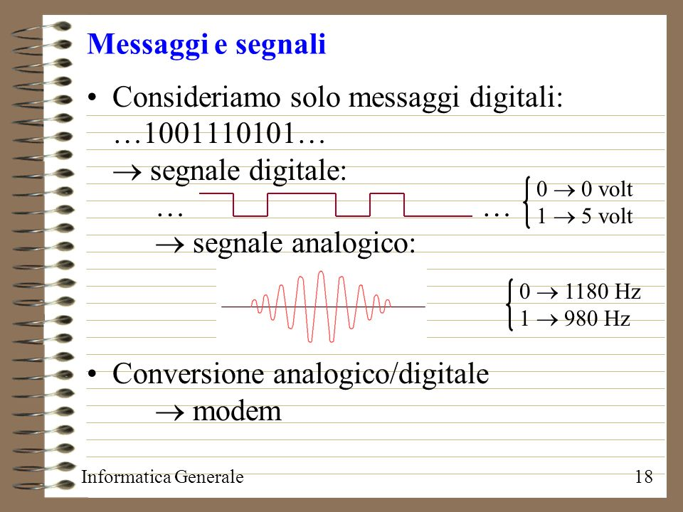 Conversione analogico/digitale  modem