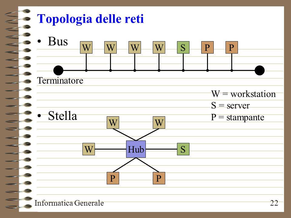 Topologia delle reti Bus Stella W W W W S P P Terminatore