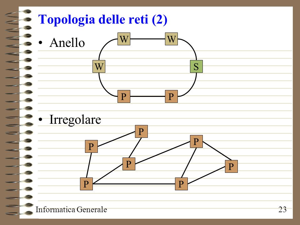 Topologia delle reti (2)