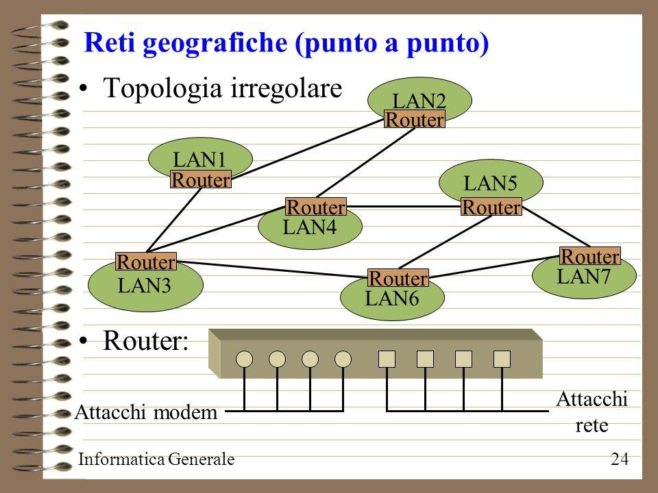 Reti geografiche (punto a punto)