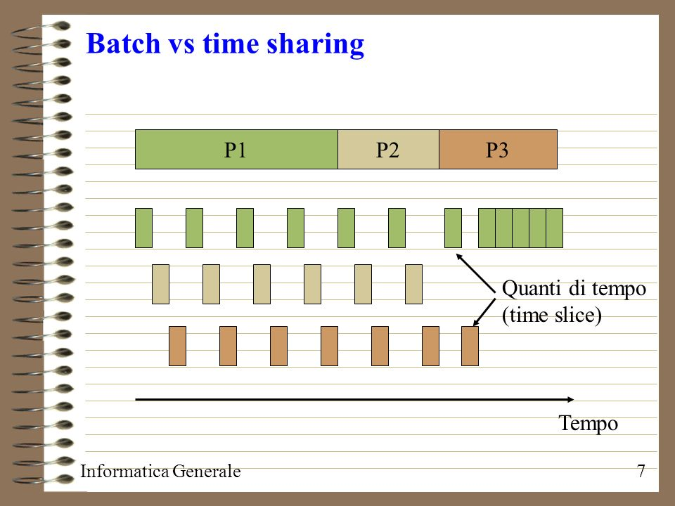 Batch vs time sharing P1 P2 P3 Quanti di tempo (time slice) Tempo