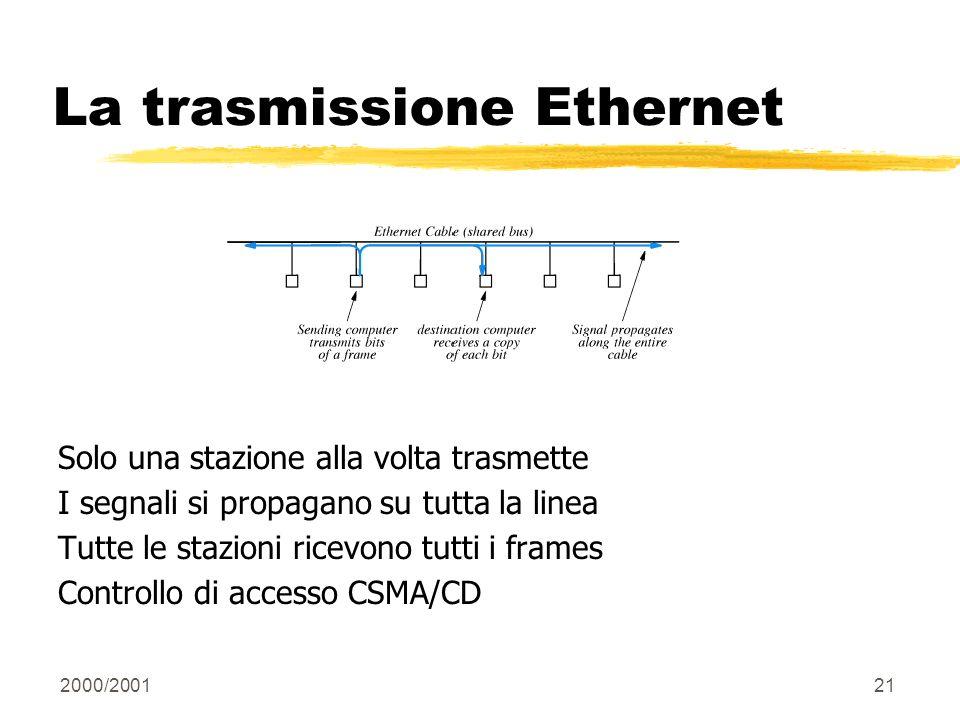 La trasmissione Ethernet