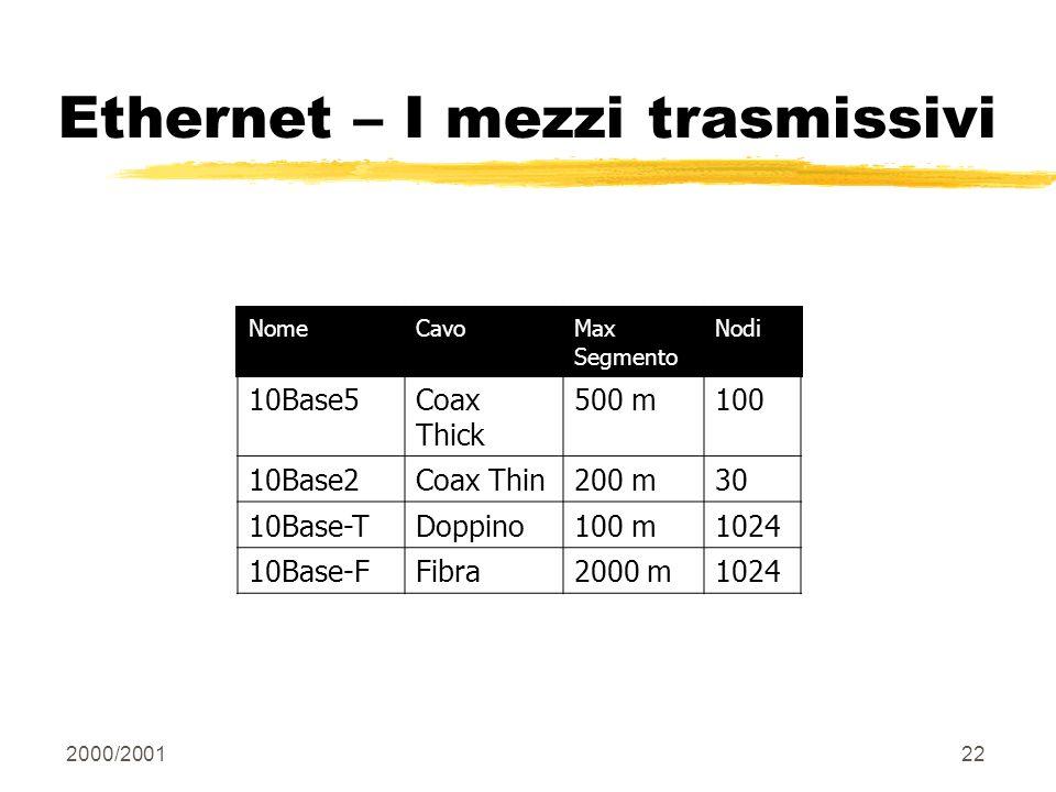 Ethernet – I mezzi trasmissivi