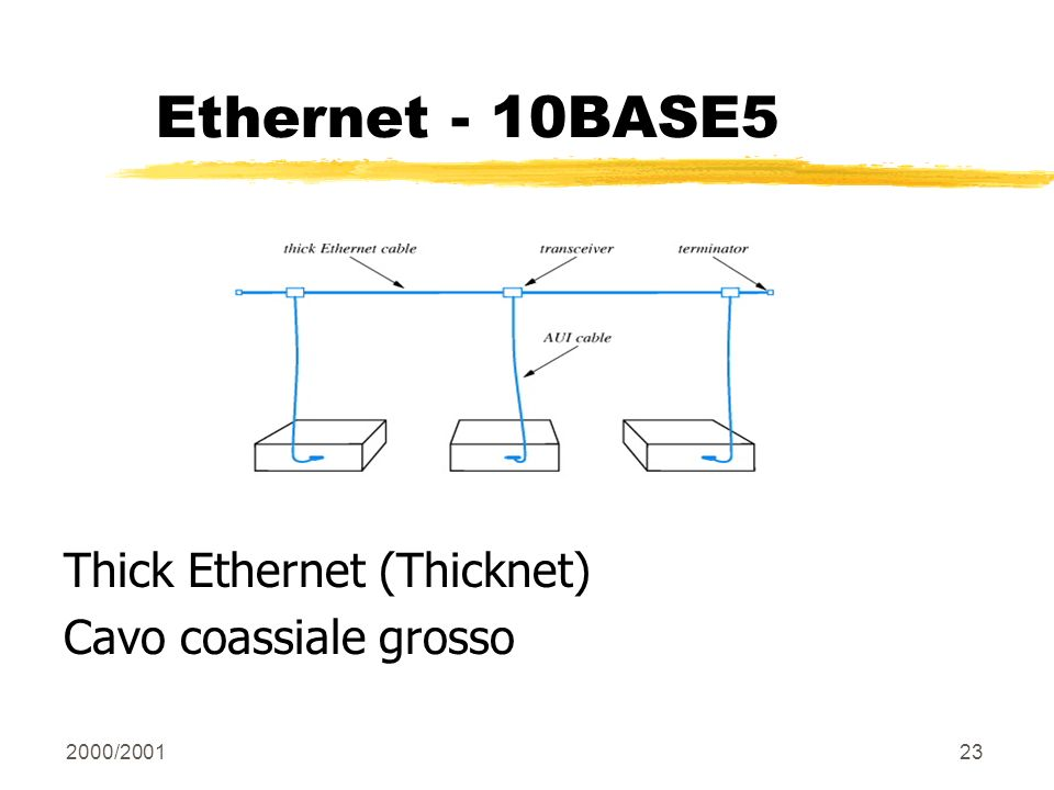 Ethernet - 10BASE5 Thick Ethernet (Thicknet) Cavo coassiale grosso