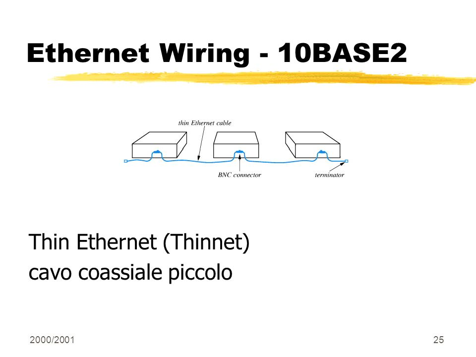 Ethernet Wiring - 10BASE2 Thin Ethernet (Thinnet)