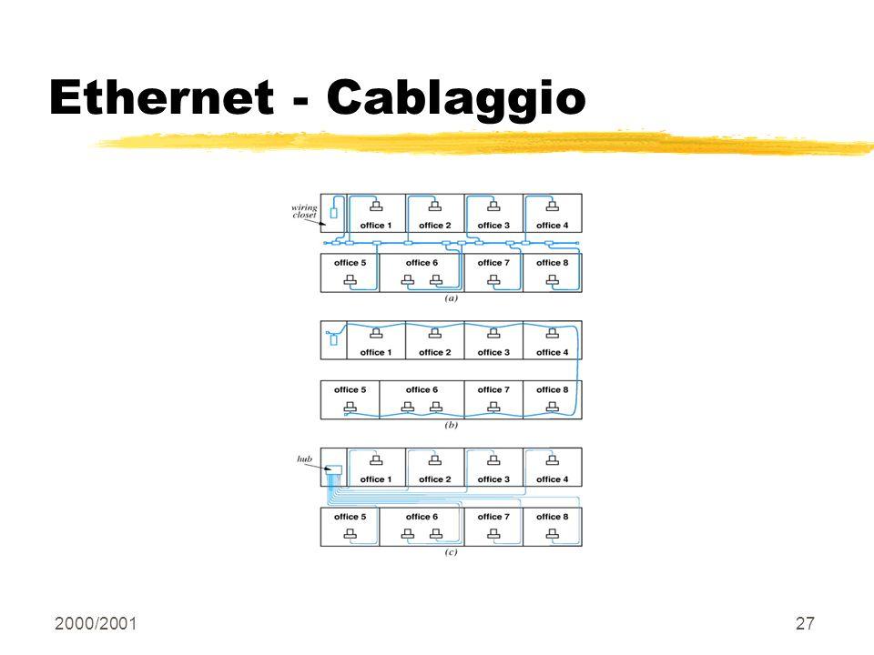Ethernet - Cablaggio