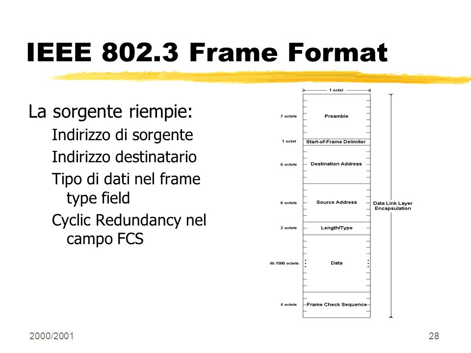 IEEE 802.3 Frame Format La sorgente riempie: Indirizzo di sorgente