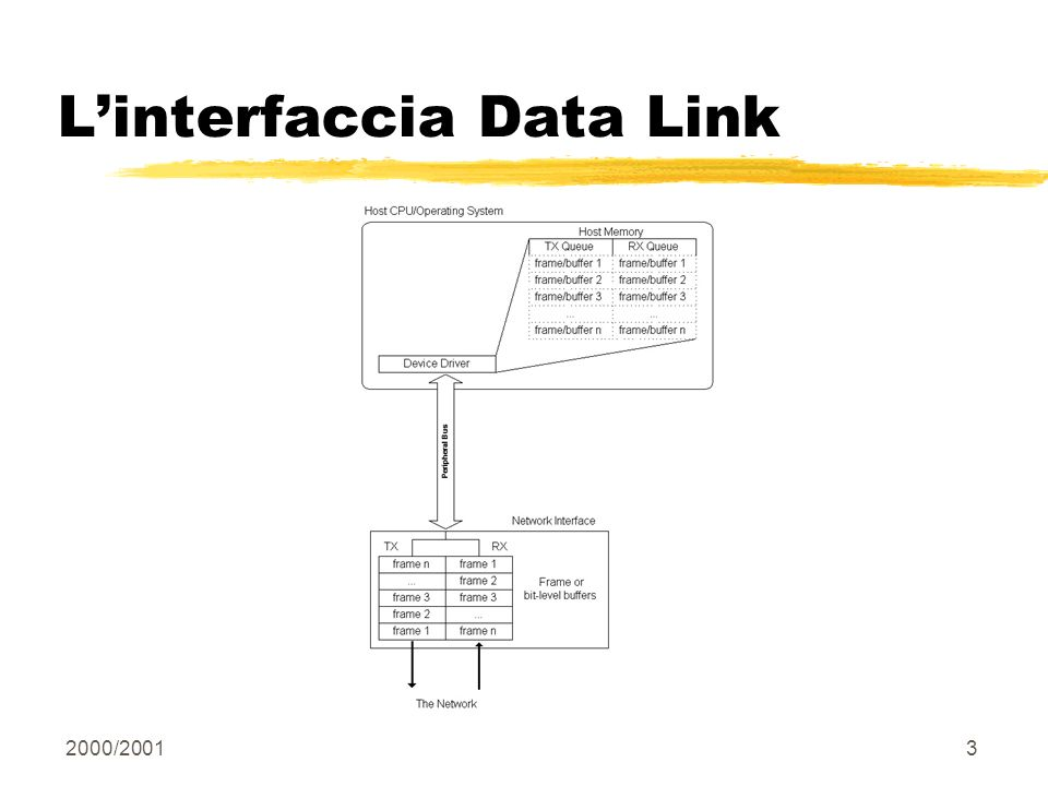 L'interfaccia Data Link