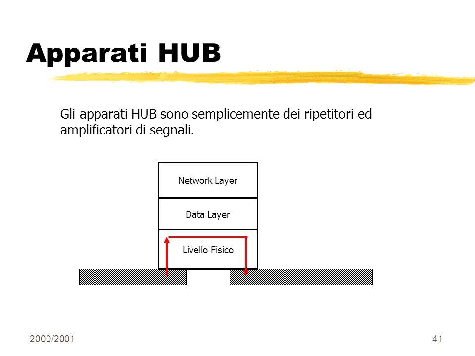 Apparati HUB Gli apparati HUB sono semplicemente dei ripetitori ed amplificatori di segnali. Livello Fisico.