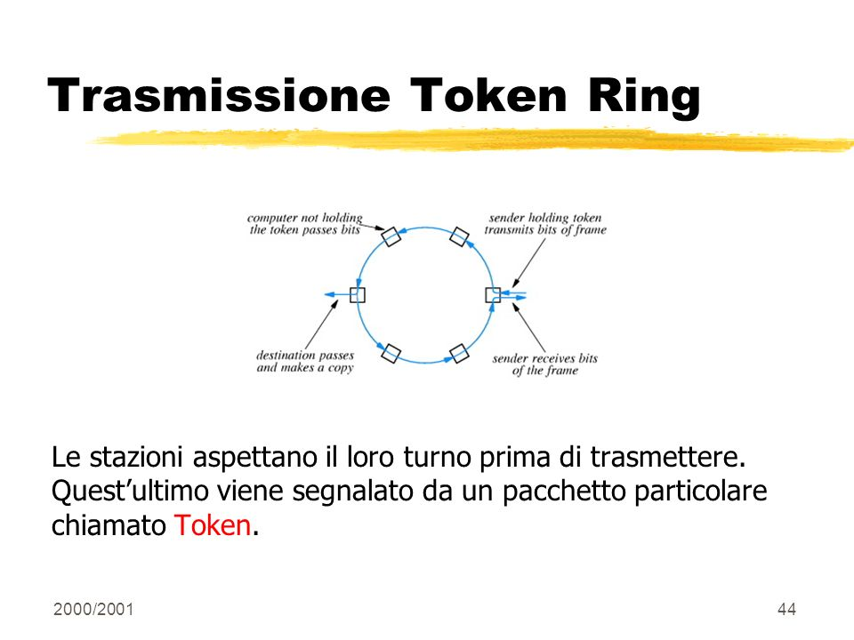 Trasmissione Token Ring