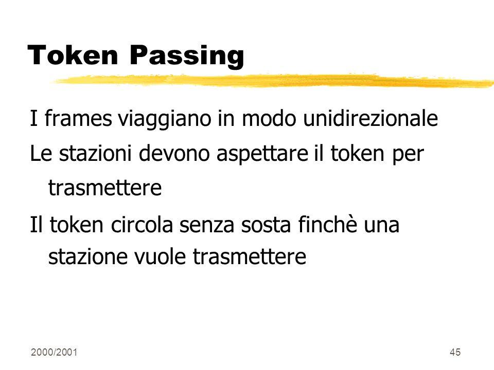 Token Passing I frames viaggiano in modo unidirezionale