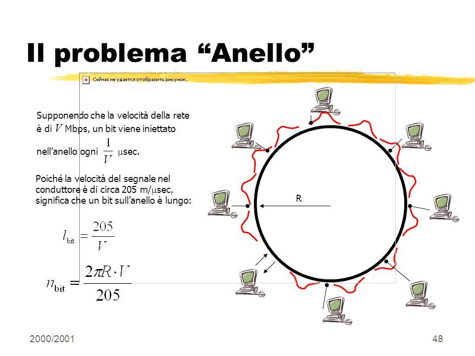 Il problema Anello R. Supponendo che la velocità della rete è di V Mbps, un bit viene iniettato.