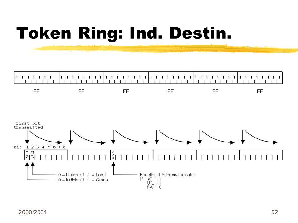 Token Ring: Ind. Destin.
