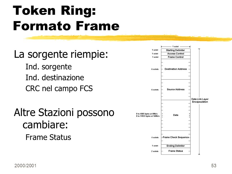 Token Ring: Formato Frame