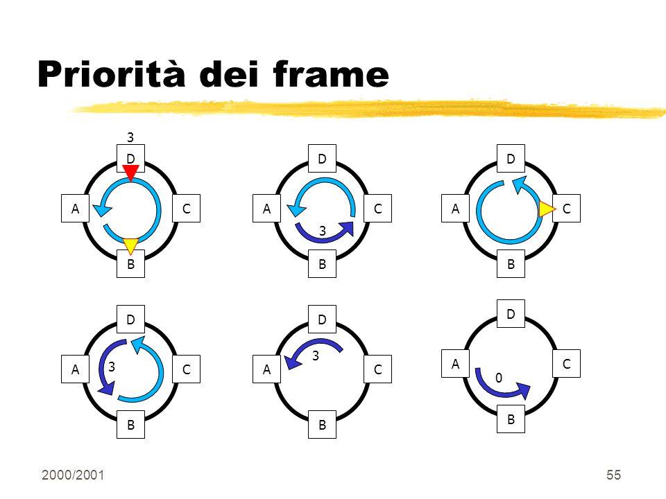 Priorità dei frame D C B A 3 D C B A 3 D C B A D C B A D C B A 3 D C B