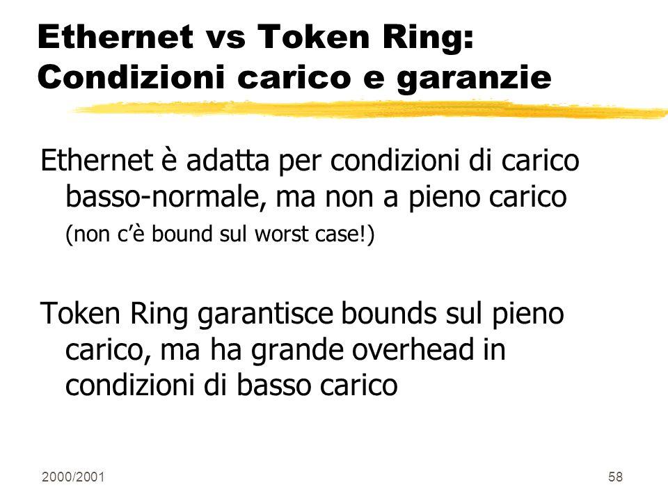 Ethernet vs Token Ring: Condizioni carico e garanzie
