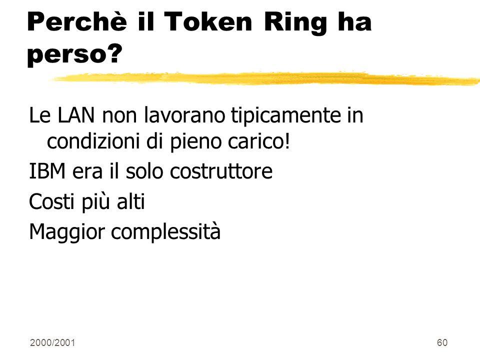 Perchè il Token Ring ha perso