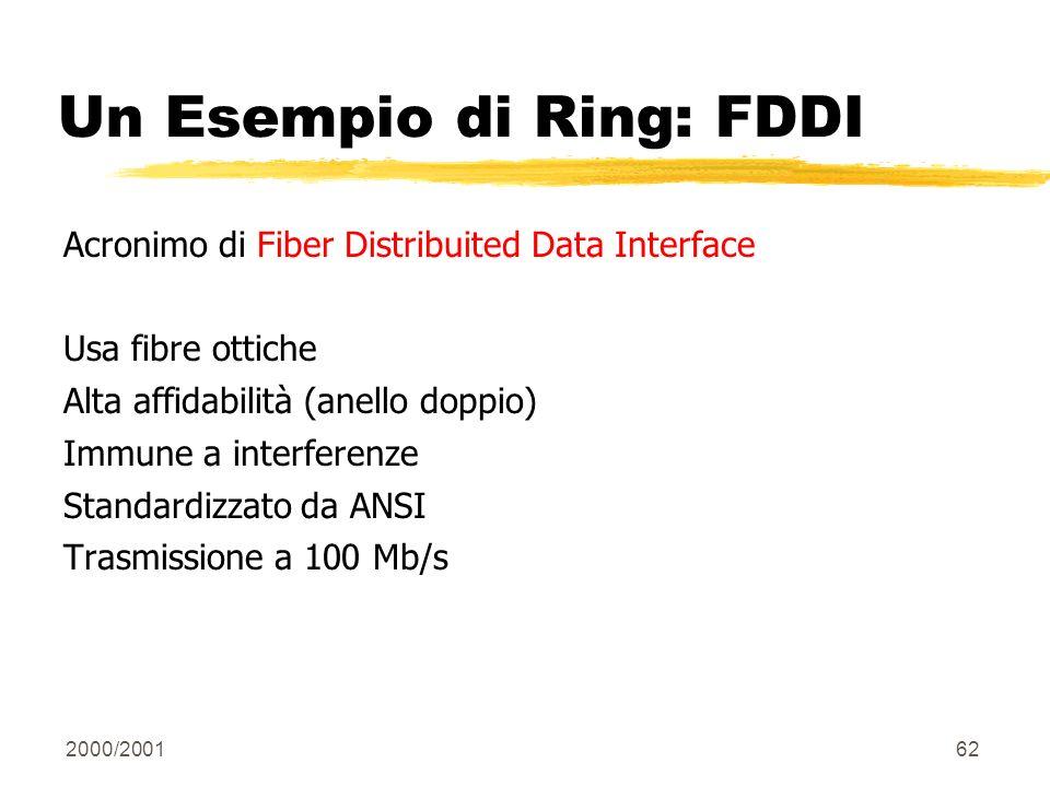 Un Esempio di Ring: FDDI