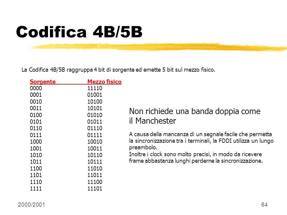 Codifica 4B/5B Non richiede una banda doppia come il Manchester