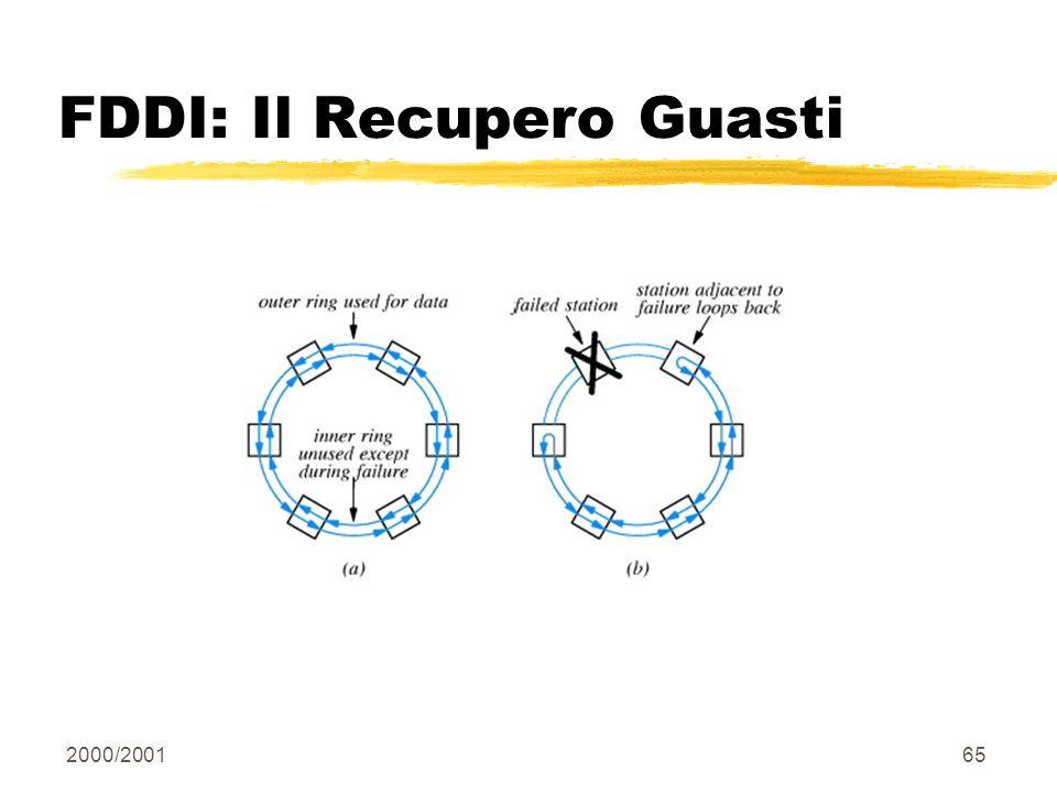 FDDI: Il Recupero Guasti