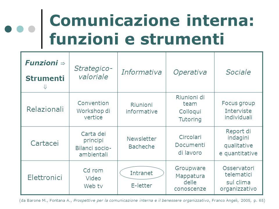 Comunicazione interna: funzioni e strumenti
