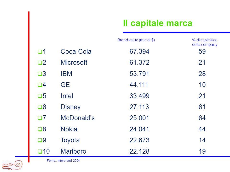 Il capitale marca 1 Coca-Cola 67.394 59 2 Microsoft 61.372 21