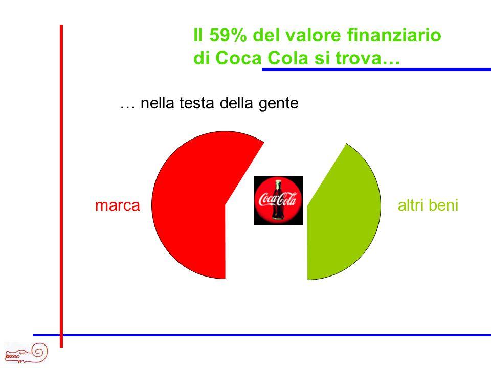 Il 59% del valore finanziario di Coca Cola si trova…