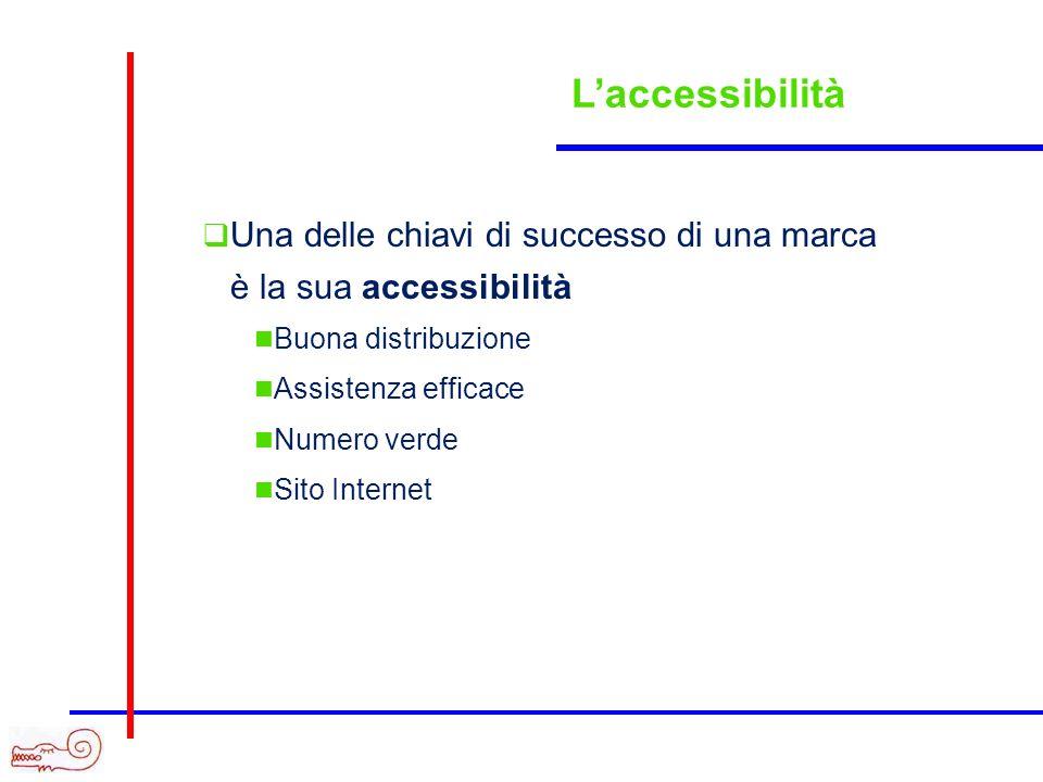 L'accessibilità Una delle chiavi di successo di una marca