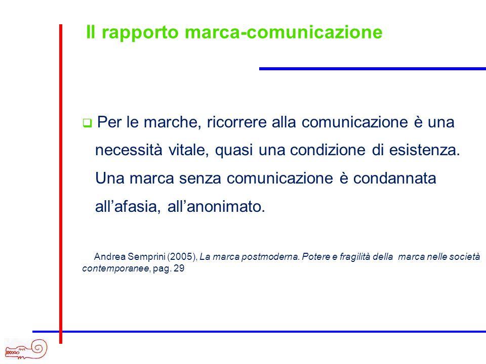 Il rapporto marca-comunicazione