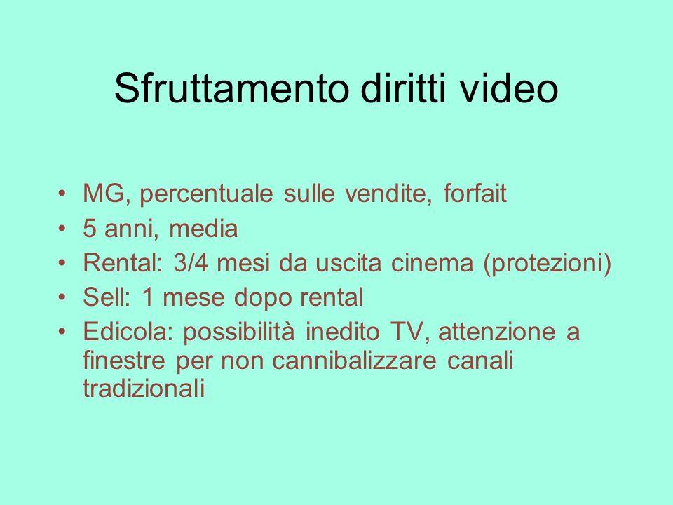 Sfruttamento diritti video