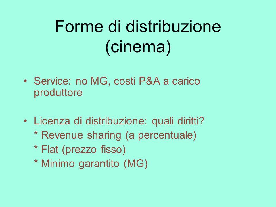 Forme di distribuzione (cinema)