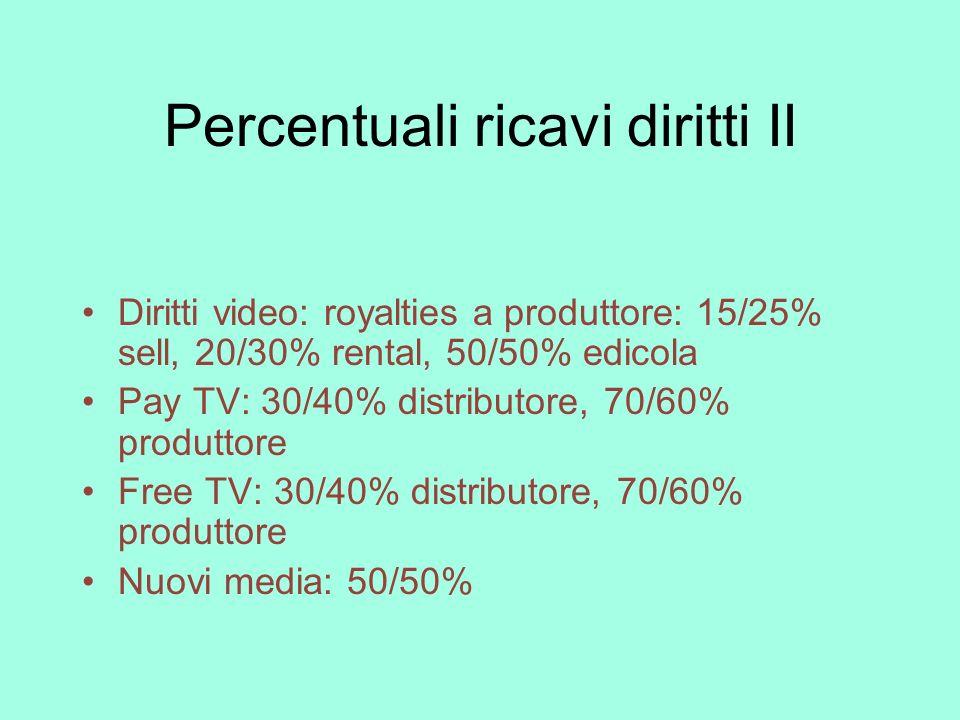Percentuali ricavi diritti II