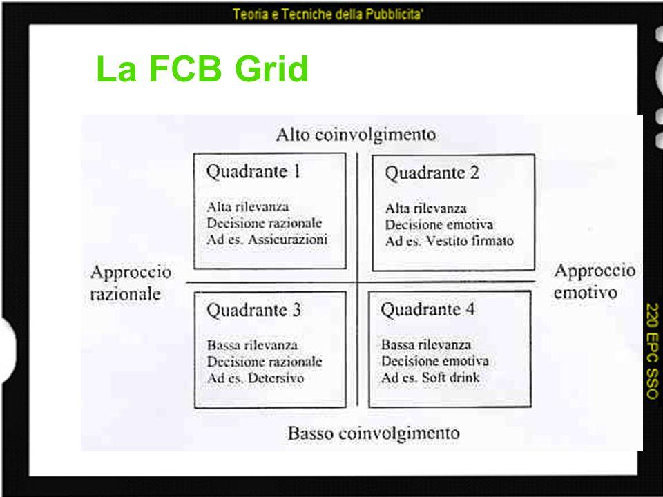 La FCB Grid