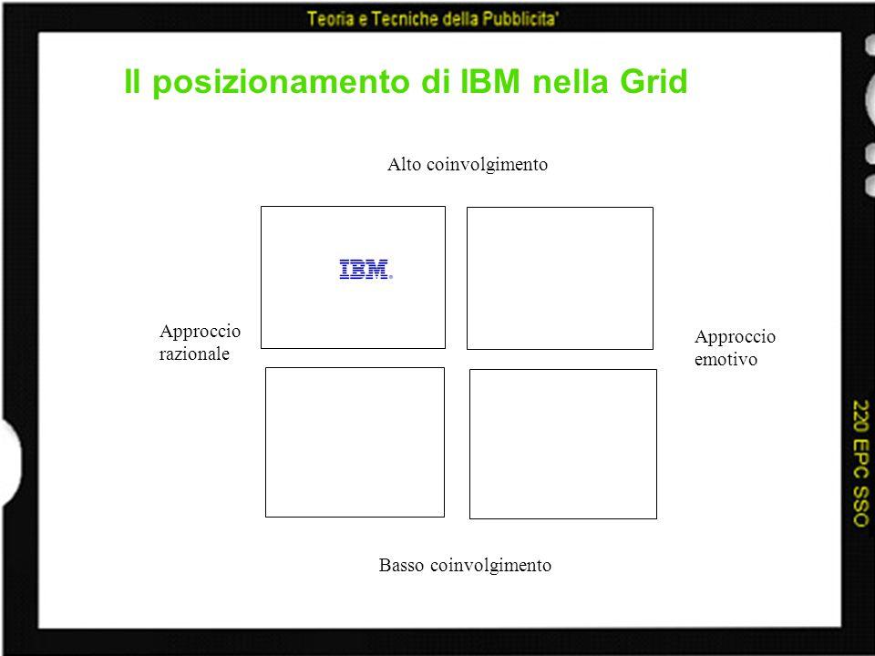 Il posizionamento di IBM nella Grid