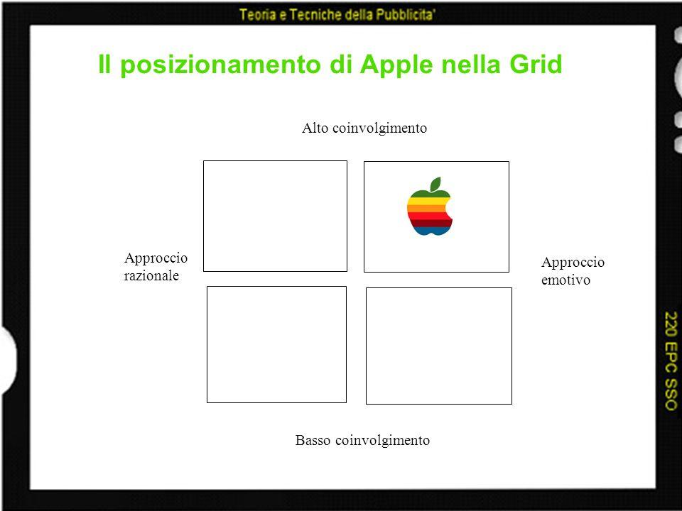 Il posizionamento di Apple nella Grid