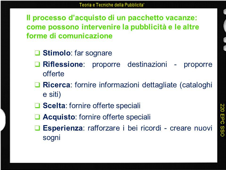 Il processo d'acquisto di un pacchetto vacanze: come possono intervenire la pubblicità e le altre forme di comunicazione