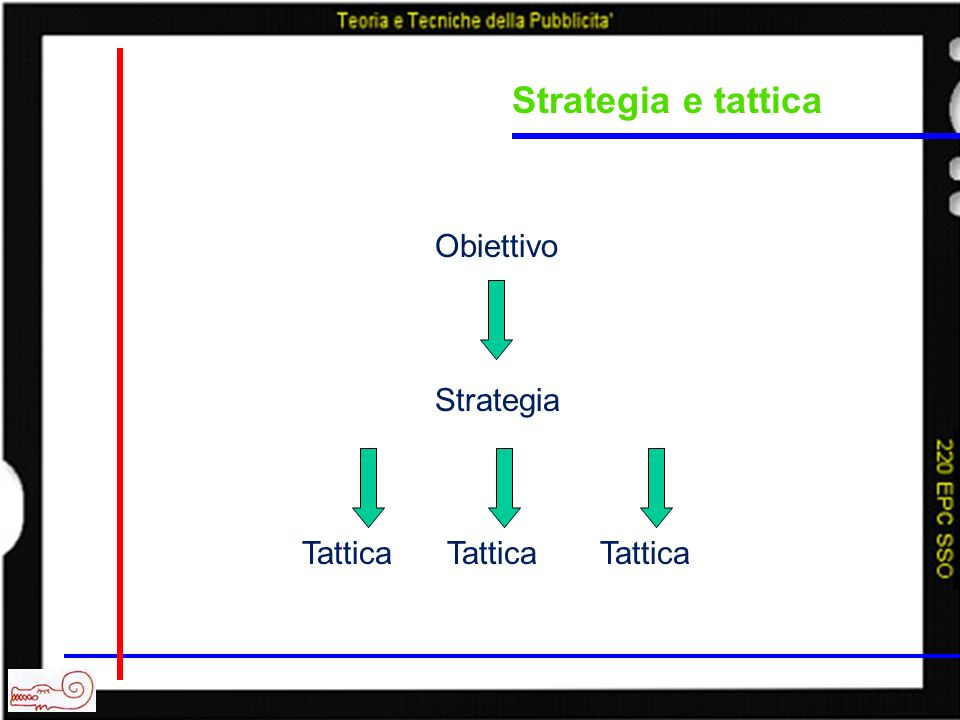 Strategia e tattica Obiettivo Strategia Tattica Tattica Tattica