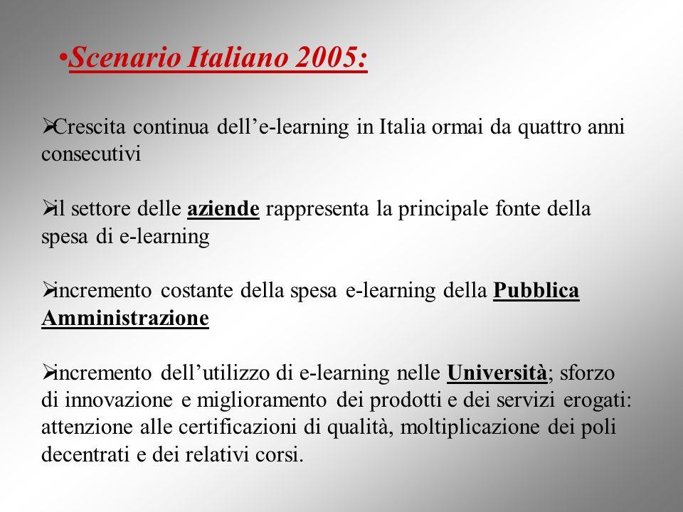 Scenario Italiano 2005:Crescita continua dell'e-learning in Italia ormai da quattro anni consecutivi.
