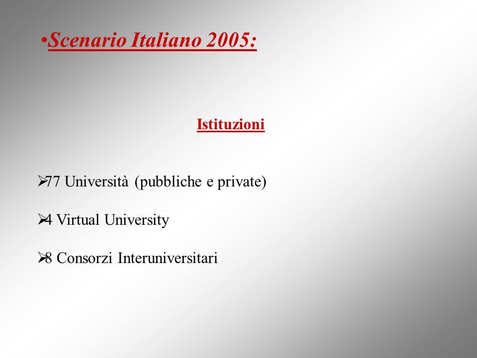 Scenario Italiano 2005: Istituzioni