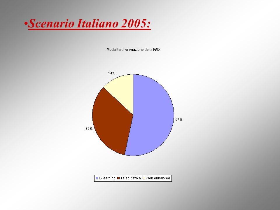 Scenario Italiano 2005: