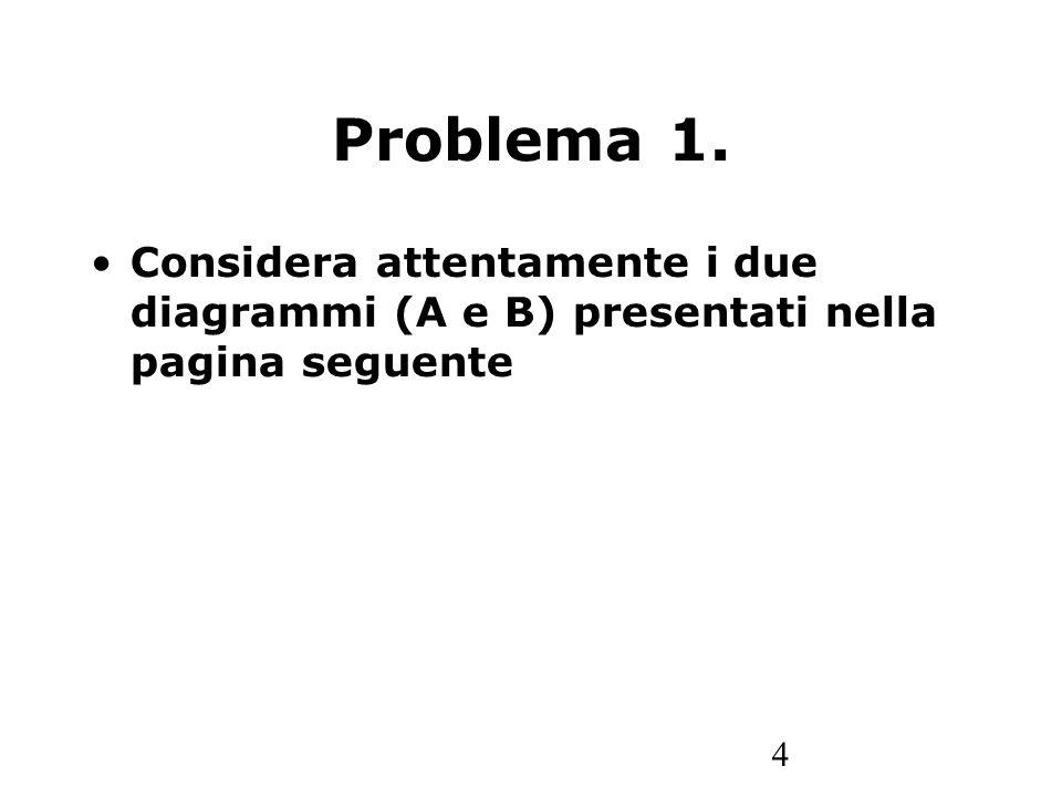 Problema 1. Considera attentamente i due diagrammi (A e B) presentati nella pagina seguente