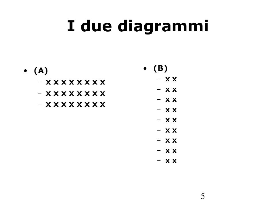 I due diagrammi (B) x x (A) x x x x x x x x