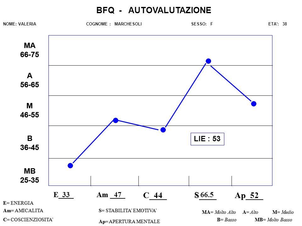 BFQ - AUTOVALUTAZIONE C_44 C____ S____ Ap_52_ Ap____ MA 66-75 MA 66-75