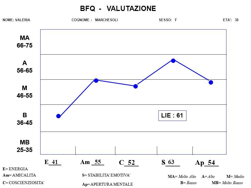 BFQ - VALUTAZIONE C_52 C____ S____ Ap_54_ Ap____ MA 66-75 MA 66-75 A