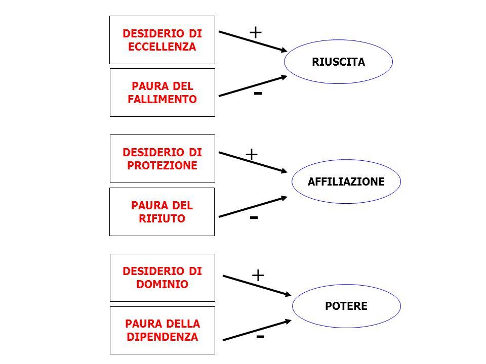- - - + + + DESIDERIO DI ECCELLENZA RIUSCITA PAURA DEL FALLIMENTO