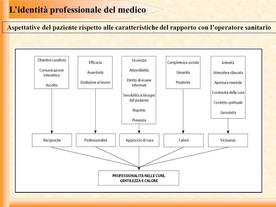 L'identità professionale del medico