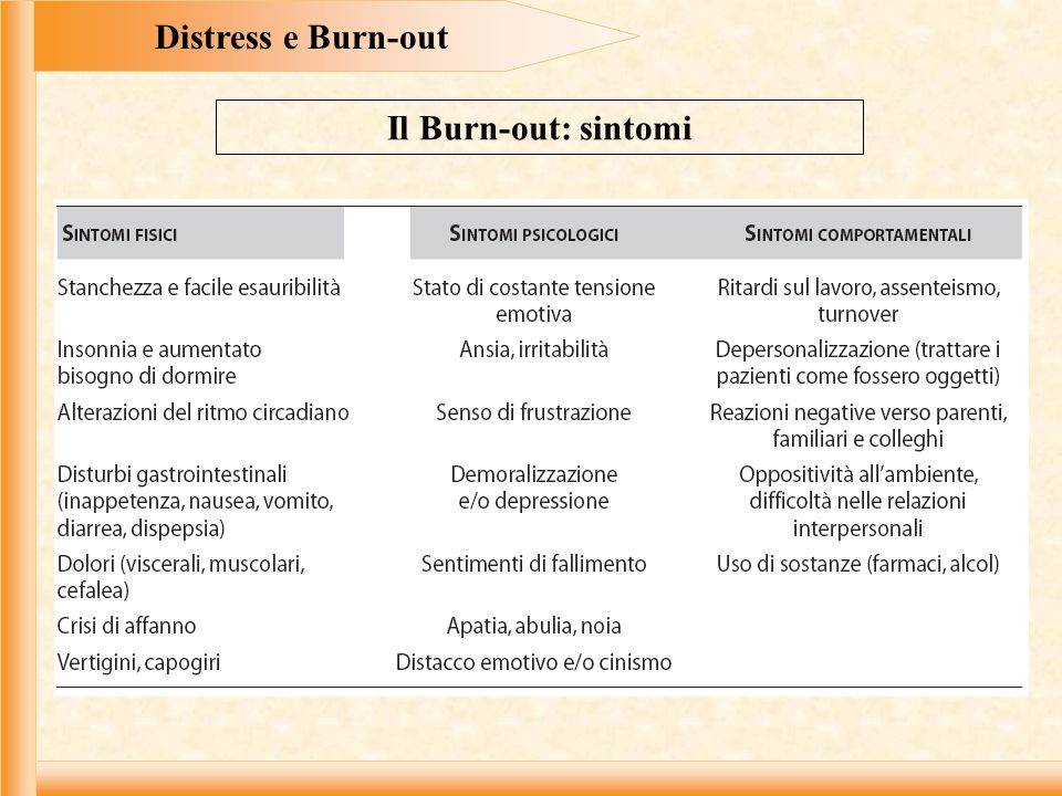 Distress e Burn-out Il Burn-out: sintomi