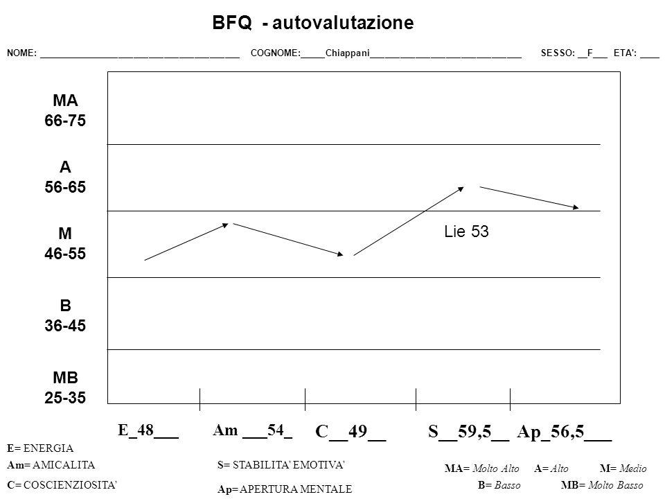 BFQ - autovalutazione C__49__ S__59,5__ Ap_56,5___ MA 66-75 A 56-65 M