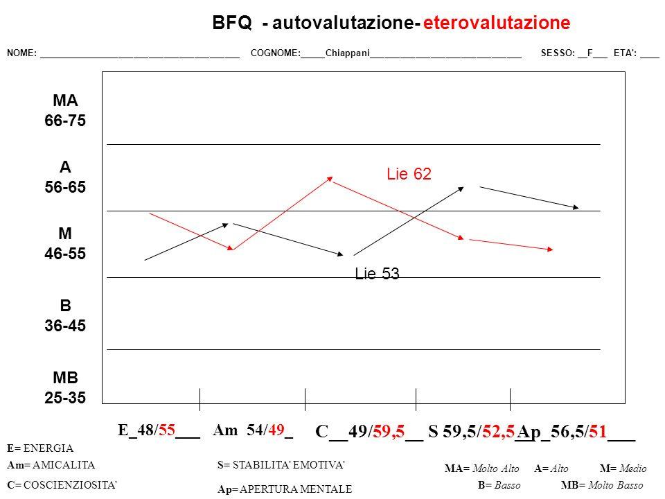 BFQ - autovalutazione- eterovalutazione