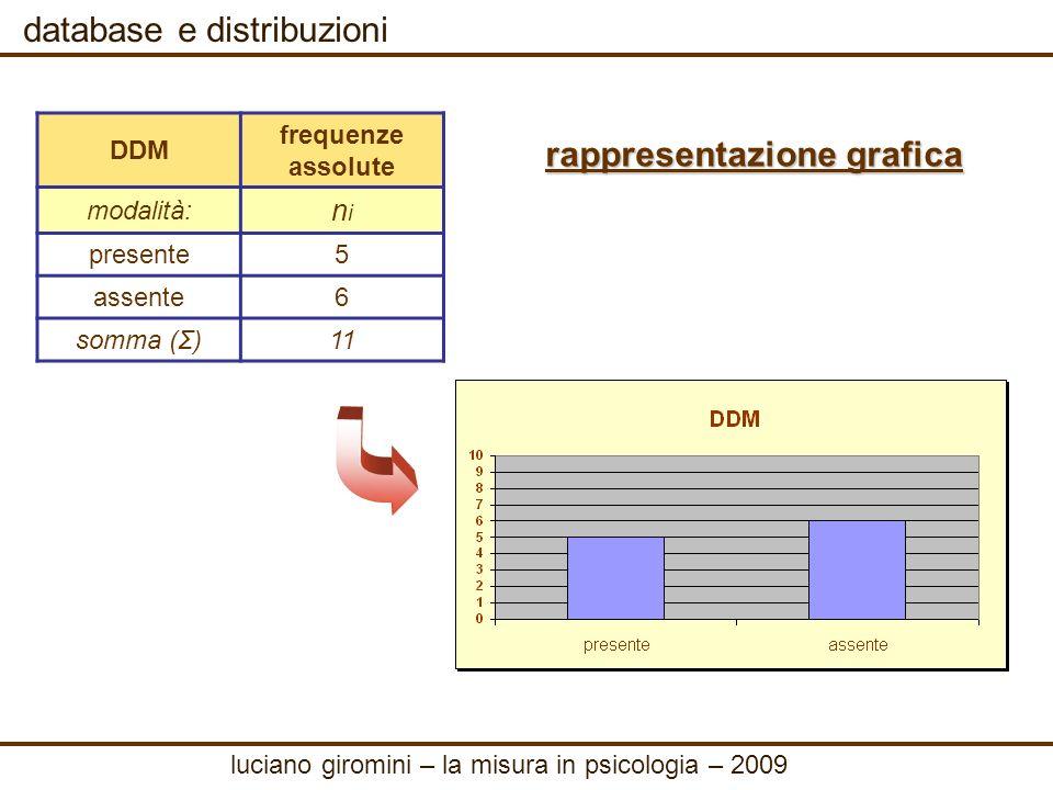 database e distribuzioni